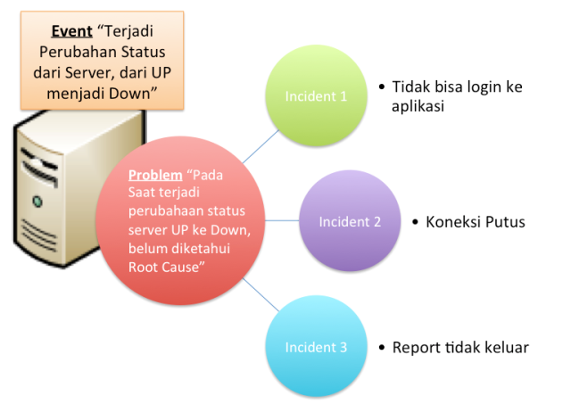 Ilustrasi Event-Incident-Problem